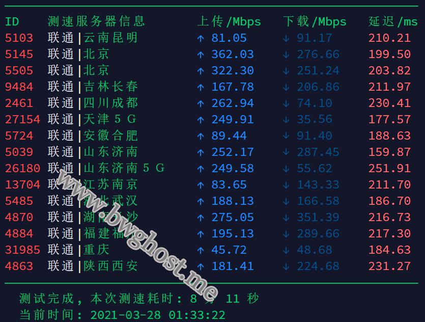 联通用户使用搬瓦工哪个机房速度快,联通用户 VPS 服务器选择建议